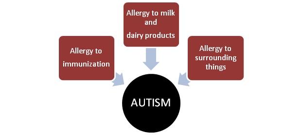 Autism NAET